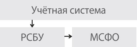 Последовательный-учет
